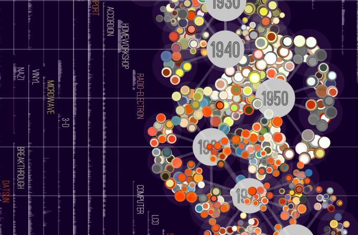 Visualización gráfica de datos.