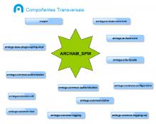 Diagrama dos compoñentes liberados.
